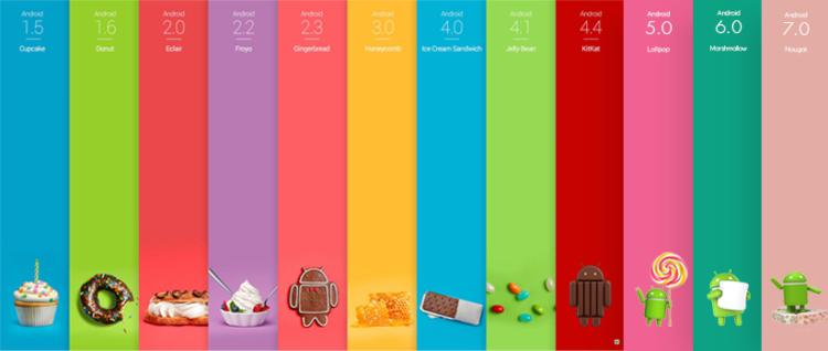 Versiones de android - TodoAndroid360
